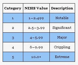 NESIS Scale